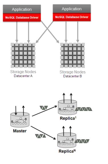 Oracle Nosql Database Pdf Download compression chevaux medal strait civil transparent