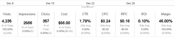 Cost analysis report metrics in Google analytics