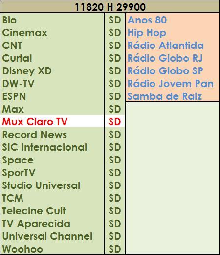 Lista de TPs para ATUALIZAR os Canais do Star One C2, Intelsat 11 e ...