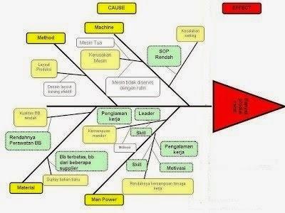 Pengertian fishbone sains manajemen contoh bentuk dasar diagram fishbone ccuart Image collections