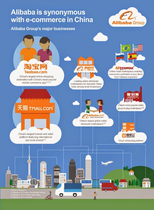 Alibaba online shopping wiki