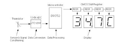 Thermometer Based on Mikrokontroler AT89S52