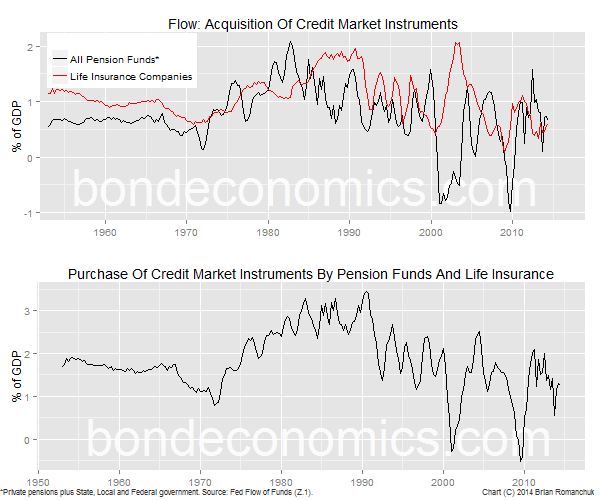 Chart: Pension And Life Insurance Acquisition Of Credit Instruments
