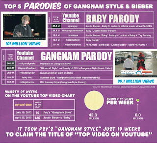 PSY Gangnam Style Beat Justin Bieber Baby g