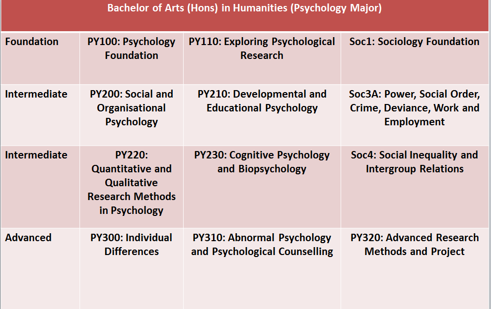 How long does it take to get a doctorate in psychology?