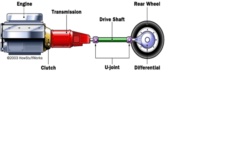 manual transmission mechanical engineering manual transmission