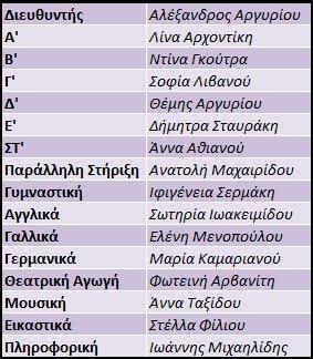 Σύλλογος Διδασκόντων 2016-2017