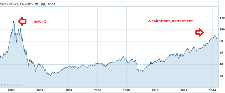SimpleRNA: Wealthfront and Betterment, The myCFO of 2014?