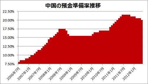 中国の預金準備率推移グラフ