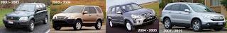Harga Mobil Bekas Honda CRV