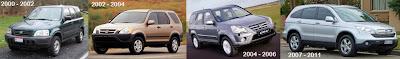 Harga Honda CRV Bekas Second
