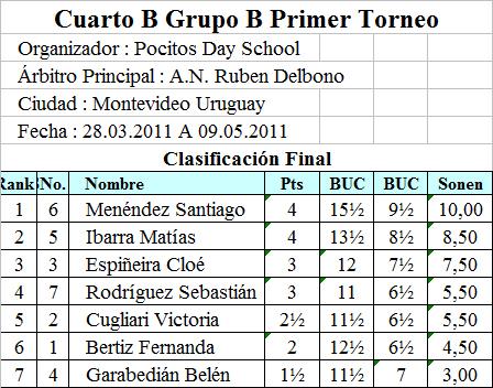 Resultados De La Segunda Division B Grupo 3 - UKIndex