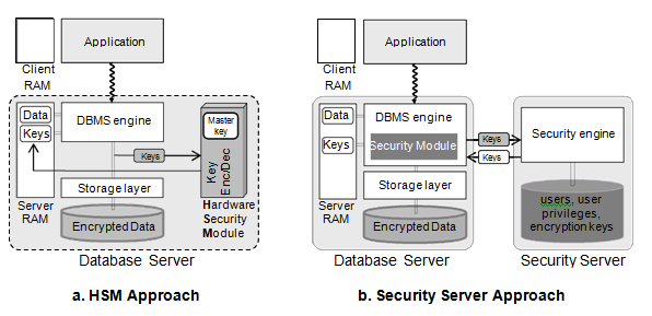 Cyber Learning: Database Encryption.
