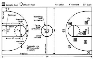 5 Jenis Teknik Bermain Basket Paling Dasar