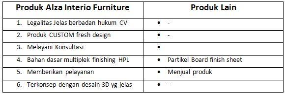 Why ALZA Interior Furniture?