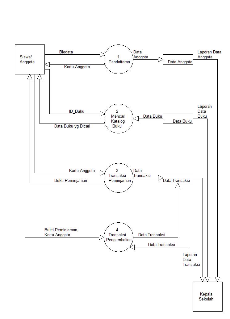 Prototype sistem informasi perpustakaan headmans blog diagram konteks ccuart Gallery