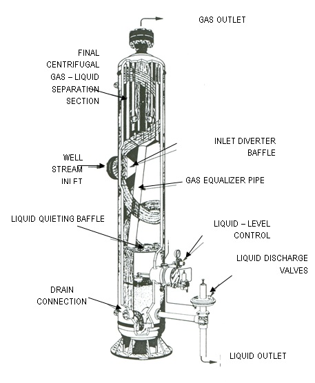 Three – Phase Vertical Separator