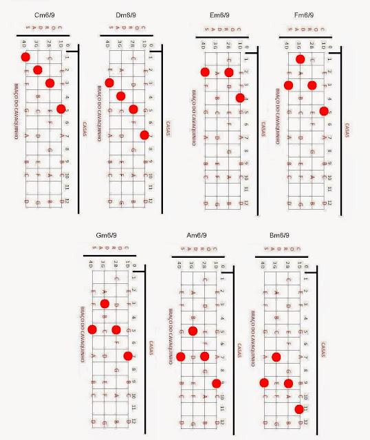 Shape: Acordes Menores com 6/9, cavaco,cavaquinho,nota,notas,acorde,acordes,solos,partitura,teoria,cifra,cifras,montagem,banjo,dicas,dica,pagode,nandinho,antero,cavacobandolim,bandolim