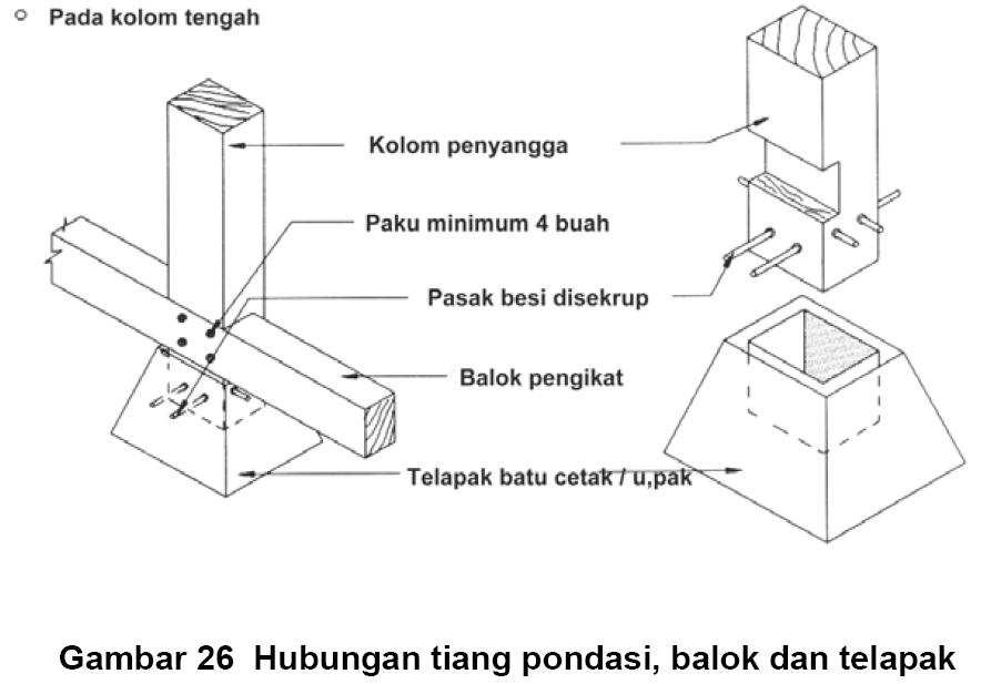rudy dewanto rumah konstruksi kayu