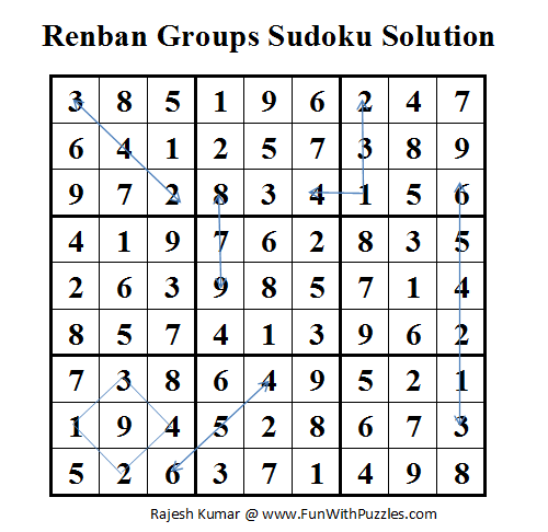 Renban Groups Sudoku (Fun With Sudoku #4) Solution