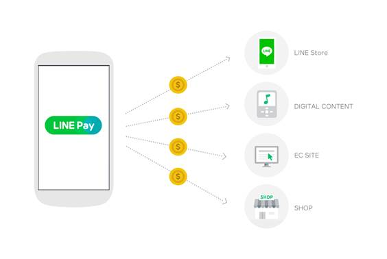 Line Messaging app makes mobile payment service global
