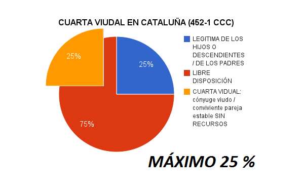 Cuarta vidual en Cataluña (452-1 CCC)