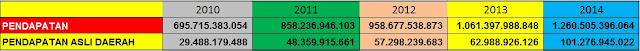 Tabel peningkatan PAD Pacitan dari tahun 2010 sampai tahun 2014