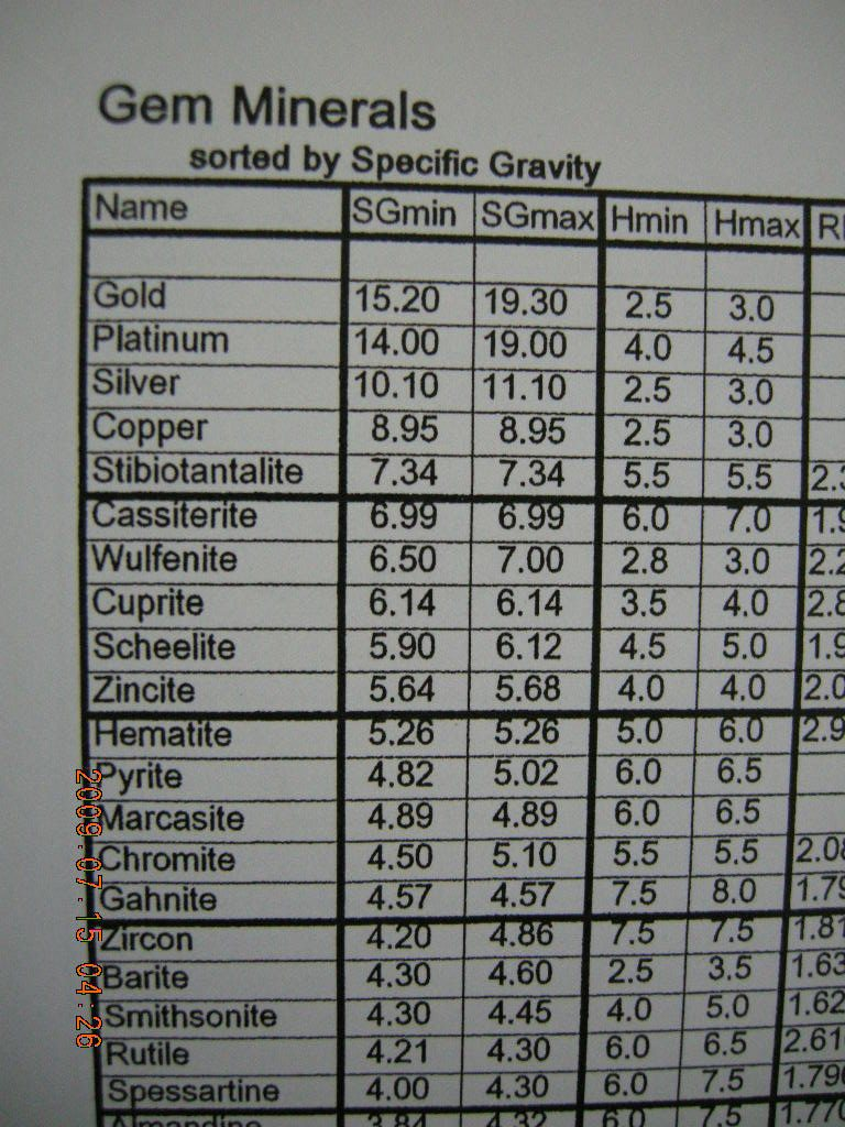 specific gravity kit with carat scale gems and jewelry