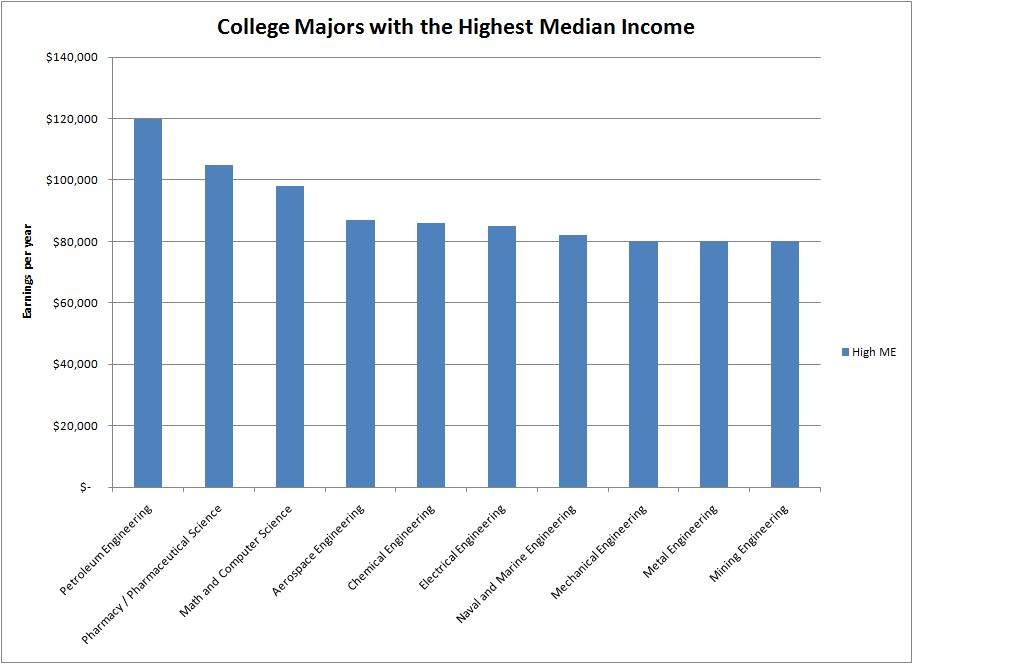 top paid college majors research topics for high school