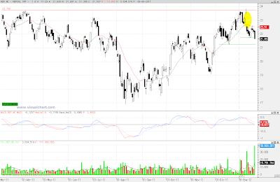 Análisis técnico de Repsol en gráfico diario del 20 de enero de 2011