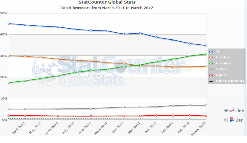 Browser chrome vs firefox vs ie for Statcounter global stats