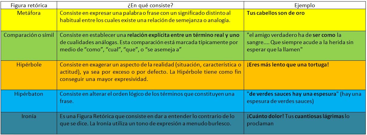 Lírica tradicional mexicana : Figuras retóricas