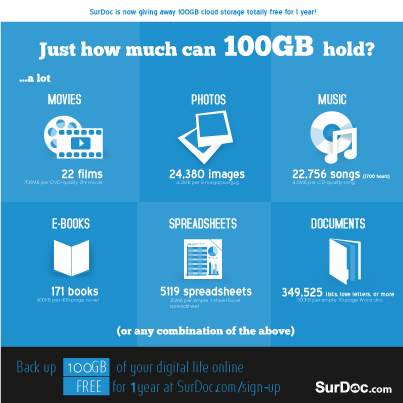 Hack The Hacker Best Free Cloud Storage Sites That Provide 100gb Free Data File Hosting