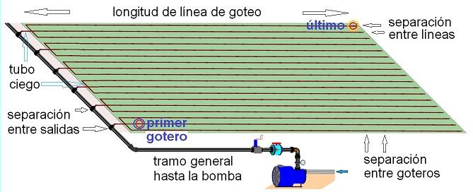 aplicación para el diseño de riego: el riego por goteo - tuberías