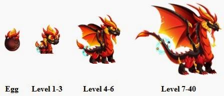 Perkembangan Apocalypse Dragon