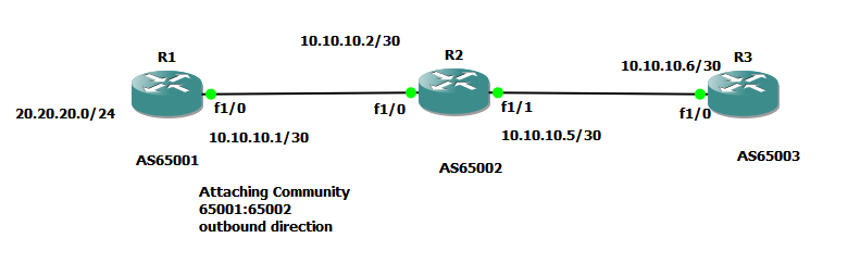 Cisco BGP route-map continue statement confusion on