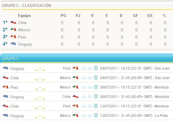 ... Argentina 2011: Calendario Grupo C Chile, Mexico, Peru, Uruguay