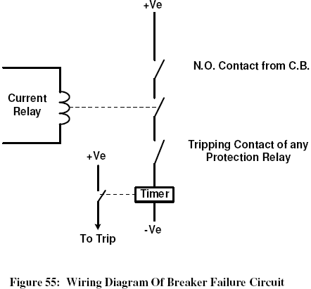 How Breaker Failure Relay Operate