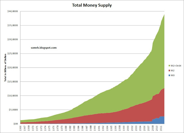 Total Money Supply
