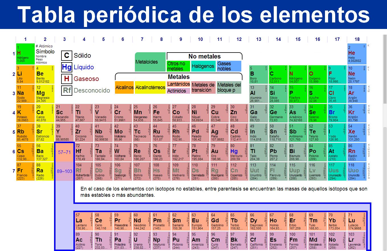 Actividad de qumica octubre 2015 tabla de elementos qumicos urtaz Gallery