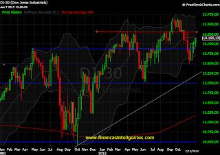 Mercado de ações norte-americano