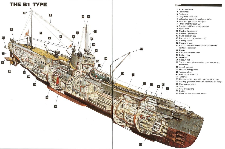 немецкие подводные лодки второй мировой модели