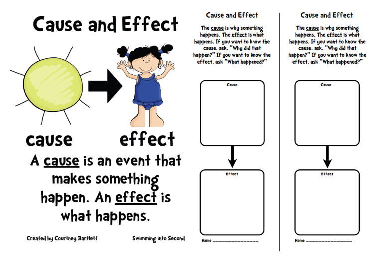 What Is a Cause & Effect Essay?
