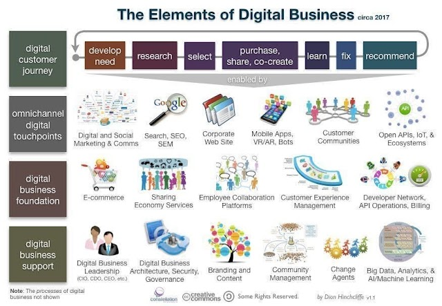 The Elements of Digital Business