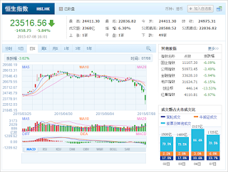 中国株コバンザメ投資 香港ハンセン指数20150708