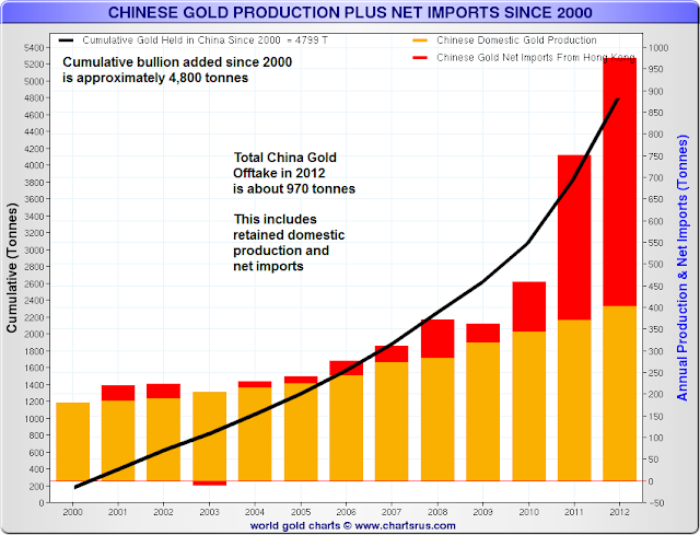 The Longer Term Fundamentals of the Gold Market As They Are Today