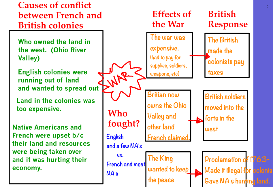 effects of french indian war 06022013 french and indian war: british, colonial, iroquois, and catawba: 2,000 casualties french, wabanaki, and other native allies: 3,000 casualties seven years.