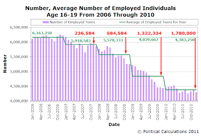 Number, Average Number of Employed Individuals Age 16-19 From 2006 Through 2010