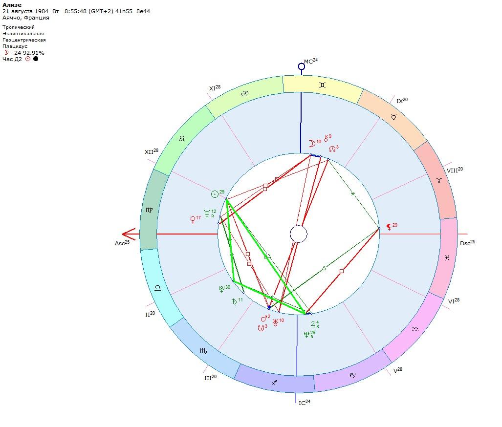 Астрология бисекстиль