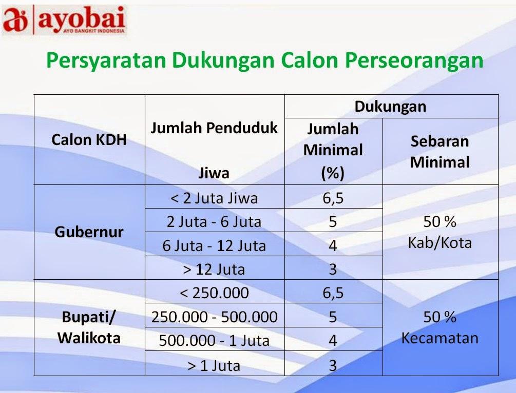 Persyaratan Calon Perseorangan dalam Pilkada untuk Indonesia Baru